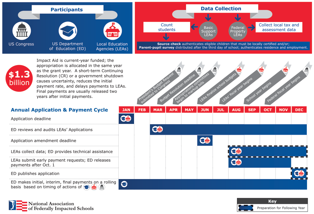 Infographic illustrating the Impact Aid application and payment cycle