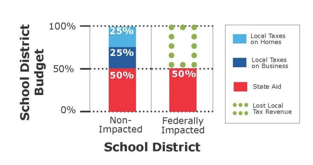 Bar graph illustrating the difference in available local resources in federally impacted school districts and other public school districts